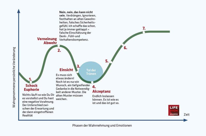 Phasen akzeptanz 7 der Grafisches 5